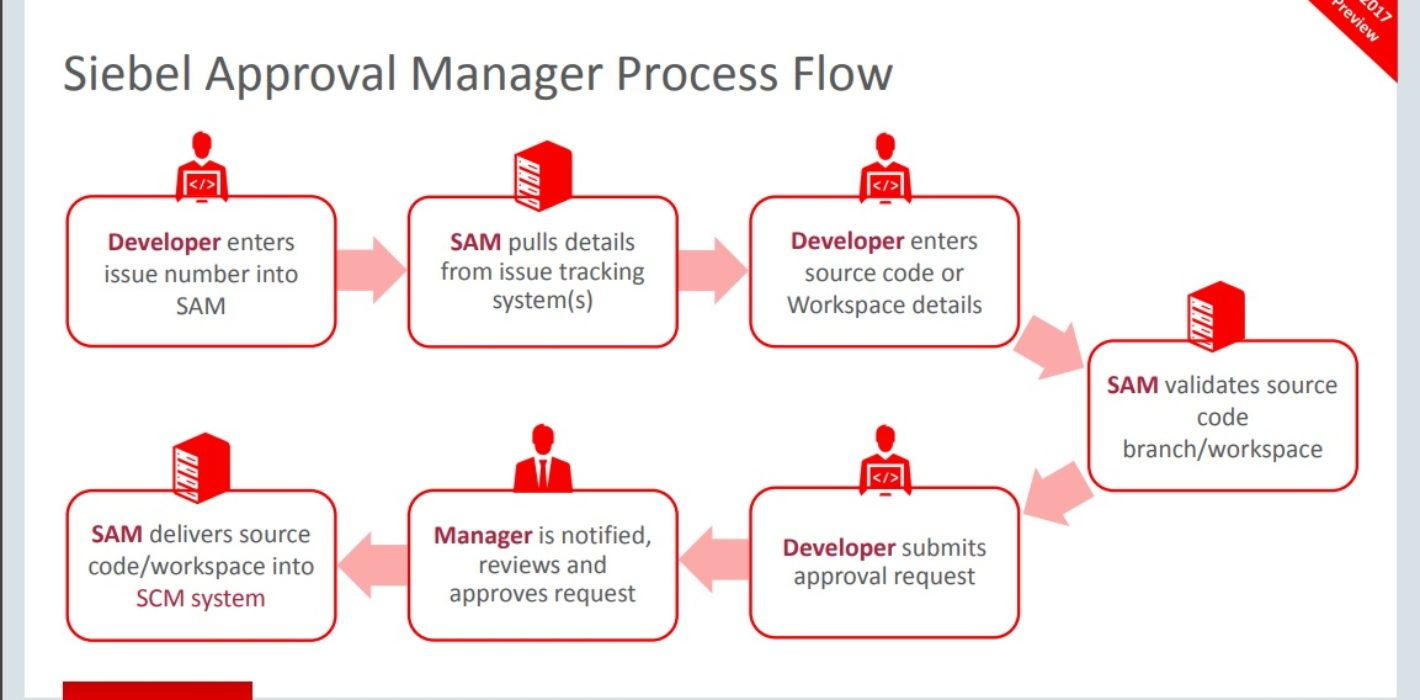 Siebel Approval Manager Process Flow